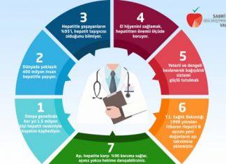 Gıda, beslenme ve sağlık alanındaki en güncel, bilimsel bilgiyi basit ve anlaşılır dilde topluma ulaştıran Sabri Ülker Vakfı Hepatite dikkat çekiyor.