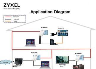Zyxel PLA5256, tak çalıştır özelliğiyle özel bir konfigürasyona ihtiyaç duyulmadan tek bir hat üzerinden hem güç ünitesi hem de powerline adaptör olarak işlev görebiliyor.