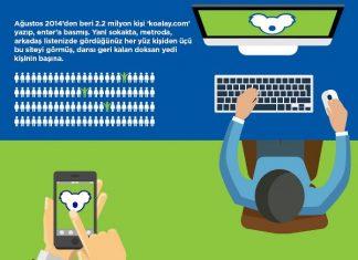 Koalay'ın sosyal medyada istatistikleri ise şu şekilde; 14.329 Facebook sayfa beğenisi, 9.539 Twitter takipçisi, 117.759 Youtube izlemesi.